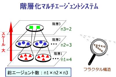 http://www.cyb.ipc.i.u-tokyo.ac.jp/mrdc/img/multiscale/multiscale_fig1.png