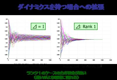 http://www.cyb.ipc.i.u-tokyo.ac.jp/mrdc/img/multiscale/multiscale_fig13.png